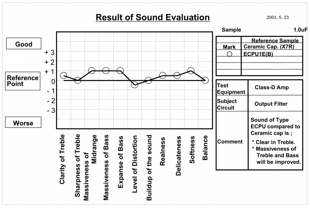 Plastic Film Capacitor Sound Quality Chart
