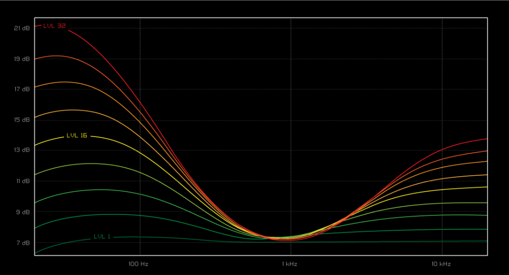ZO3 Headphone Amp Frequency Response